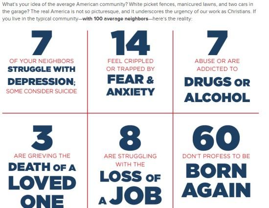 The Average American - statistics