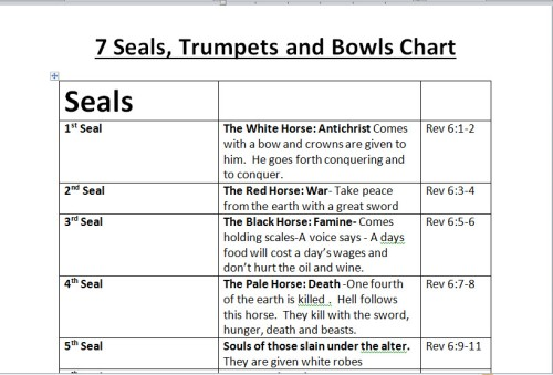 7 Seals 7 Trumpets 7 Bowls of Wrath Chart Outline