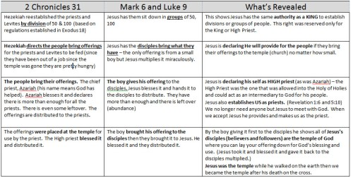 Comparison Chart Feeding 5000 and 2 Chronicles 31 Hezekiah reestablishes the temple