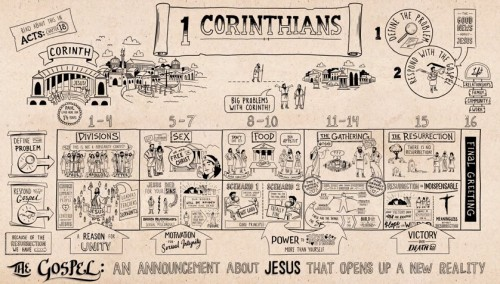 Overview 1 Corinthians